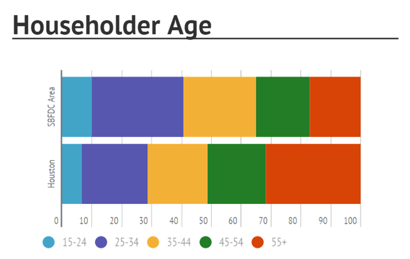 2010_census_householder age